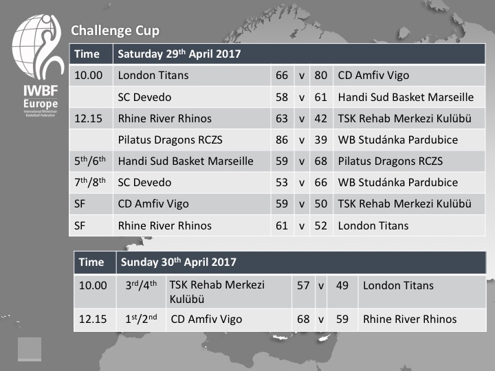 Challenge Cup 2017 Day Two Fixtures and Results
