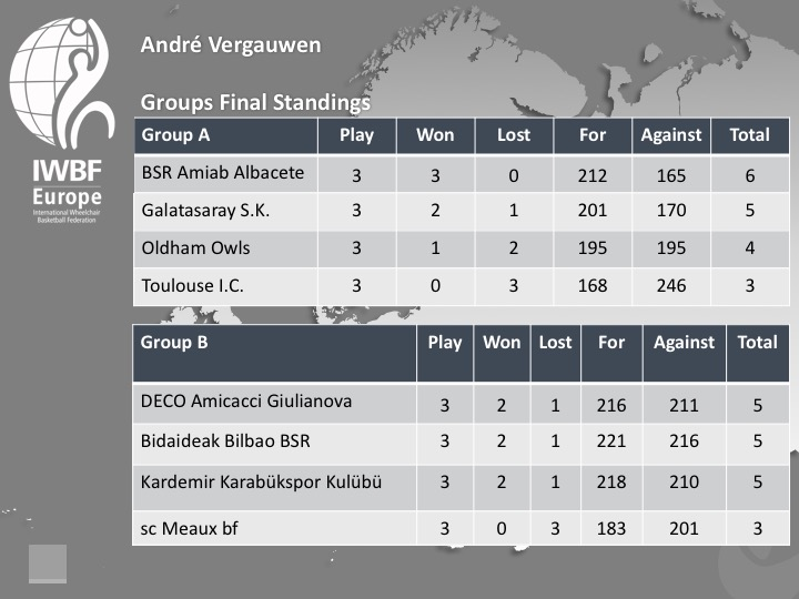 Andre Vergauwen 2017 Groups Standings