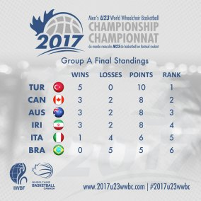 Pool-A-Final-Standings
