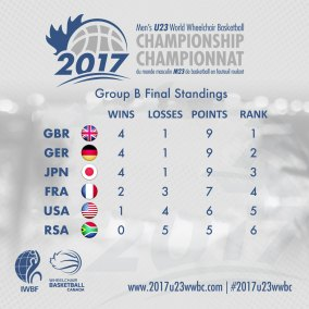 Pool-B-Final-Standings