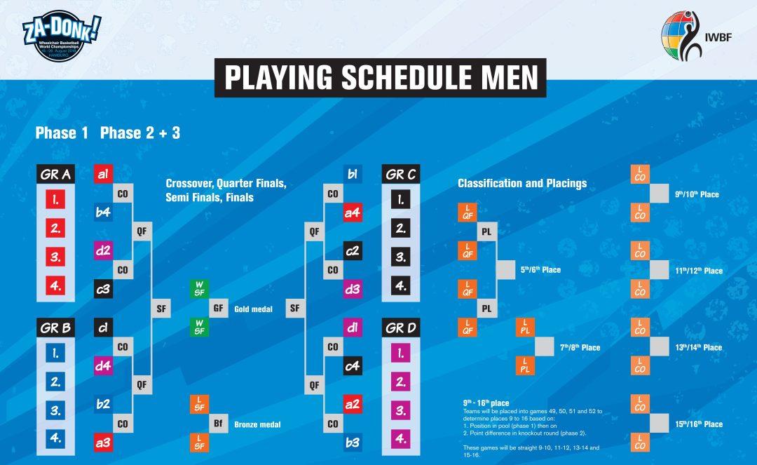World Championships 2018 Men's Schedule