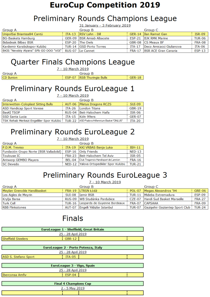 Euro League 2019 allocations