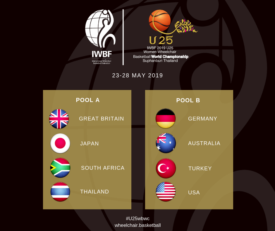 Groups for 2019 Women's U25 World Championship