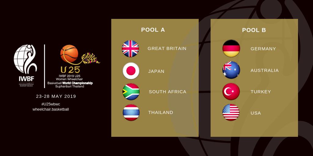 Pools drawn for 2019 Women's U25 World Championship