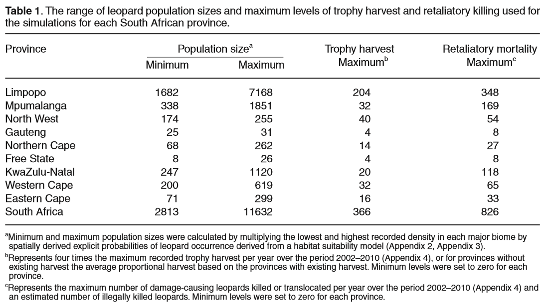 Swanepeol et al (2014)_Table 1 Populations
