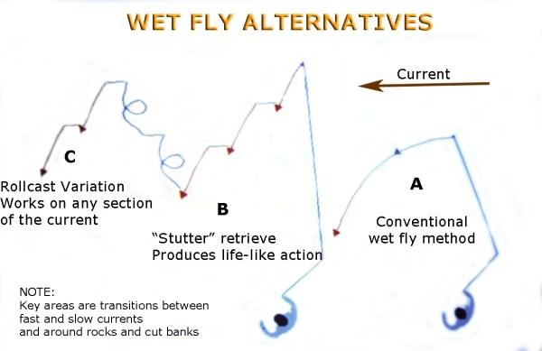 WetFlyAlternatives