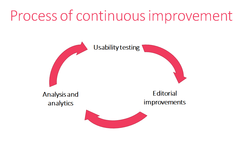 Helping Our Users to Help Themselves