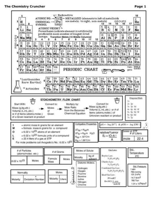 3 page chemistry cheat sheet with periodic table iworkcommunity 3 page chemistry cheat sheet with periodic table page one urtaz Choice Image