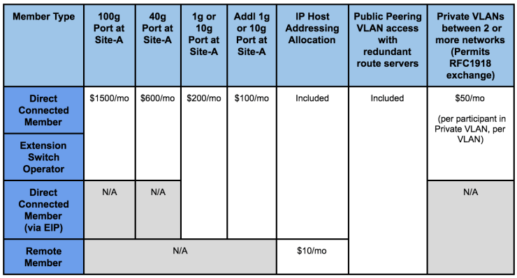 IX-Denver Pricing Structure