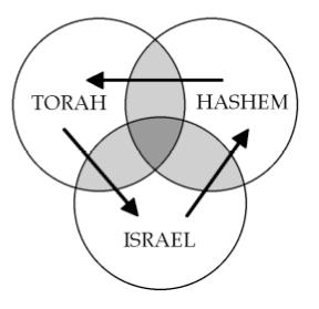 Torah, Israel, Hashem