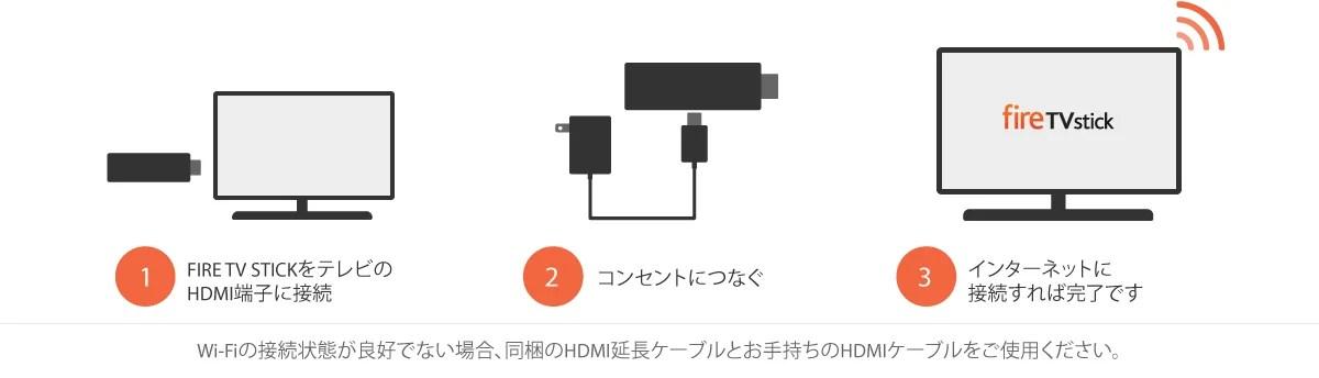 Fire TV Stick 接続方法