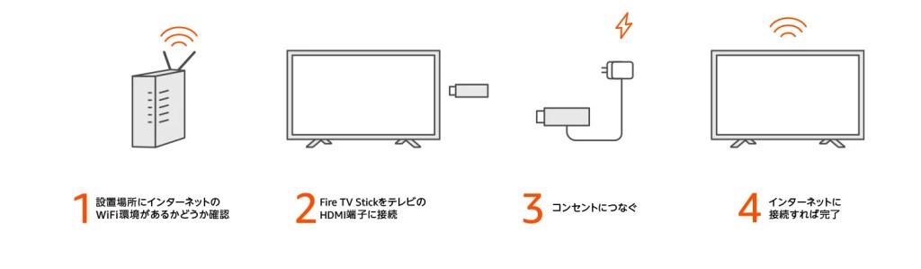 Fire TV Stick接続方法
