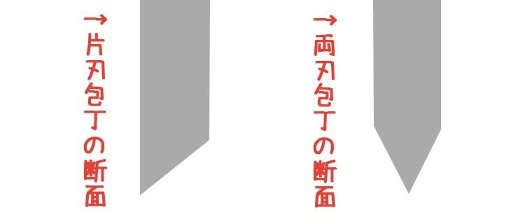 片刃包丁と両刃包丁の断面図