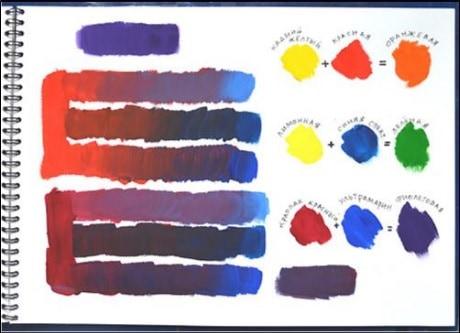 Ce culori se amestecă pentru a obține purpuriu