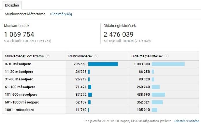 Izraelinfo felhasználók élköteleződése - fotó: Google Analytics