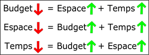 Corrélation entre budget, espace et argent