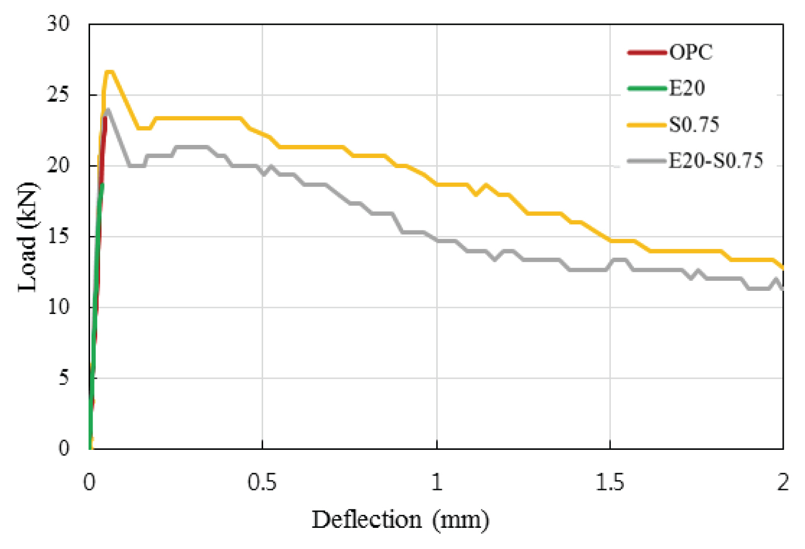 Self Sensing Properties Of Concrete With Electric Arc