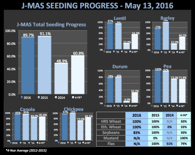 May13_SeedingProgress2016