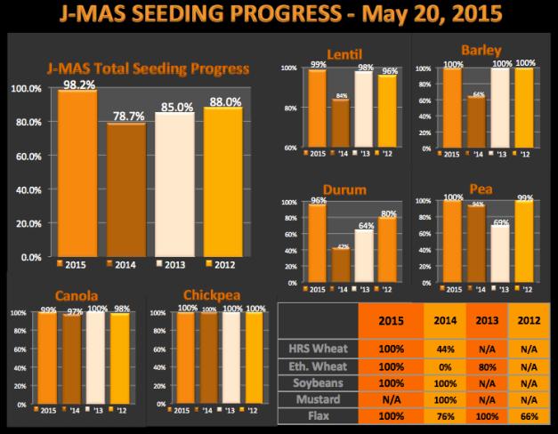 SeedingProgress_May20_chart
