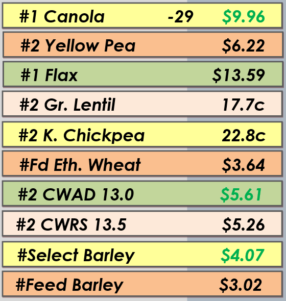 Best Bids - Apr. 8, 2014