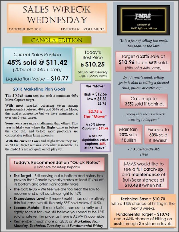 Sales Wreck Wednesday - Oct 16th Canola