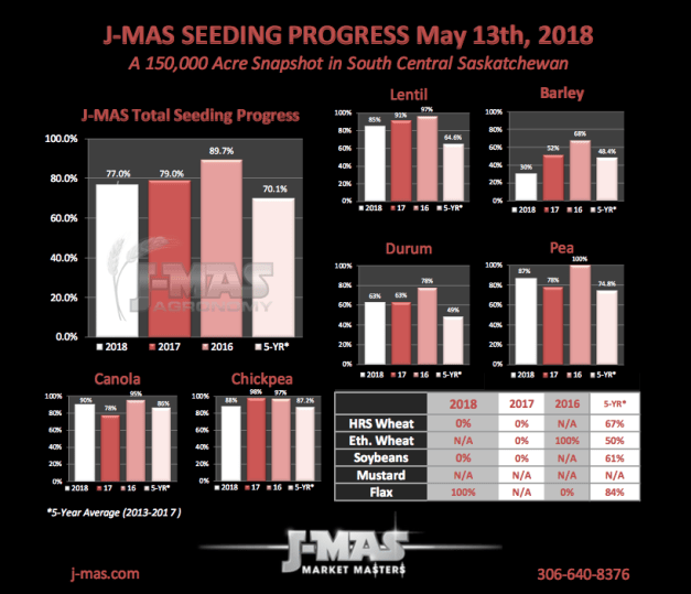 Seeding Progress May 13.png