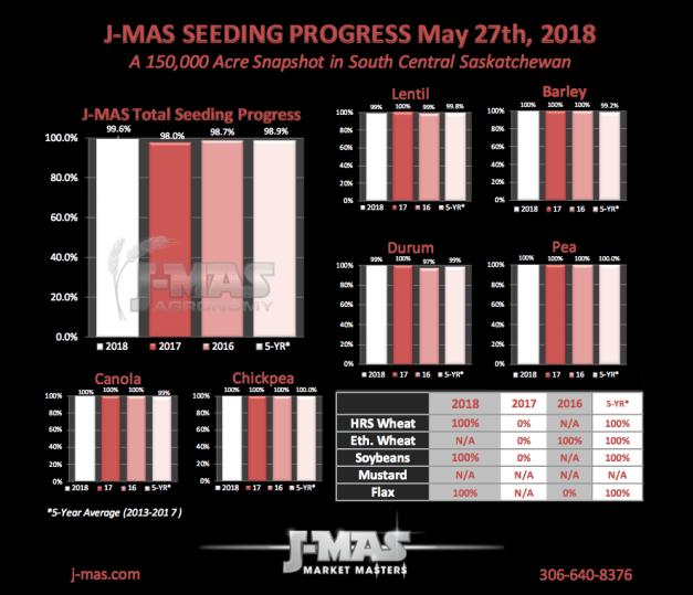 Seeding Progress May 27.png