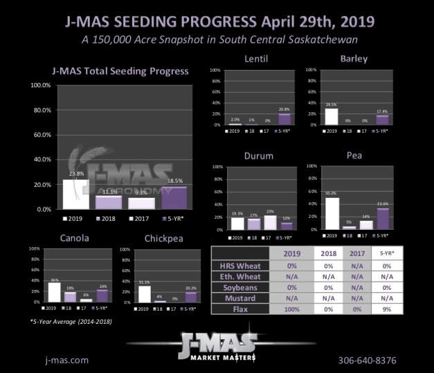 Seeding Progress 2019_Apr29.jpg