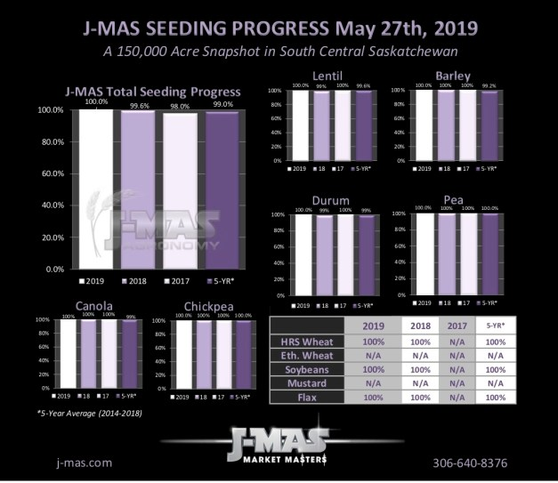 Seeding Progress 2019_May27.jpg
