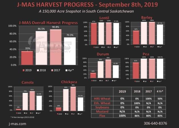 HarvestProgress2019_Sept8th.jpg