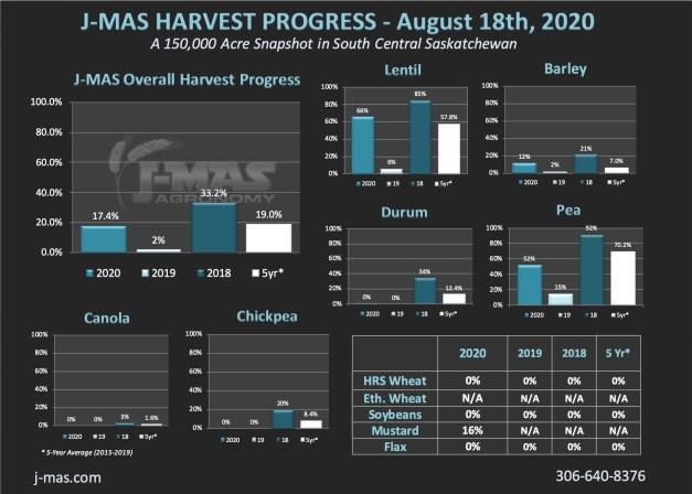 HarvestProgress2020_Aug18th.jpg