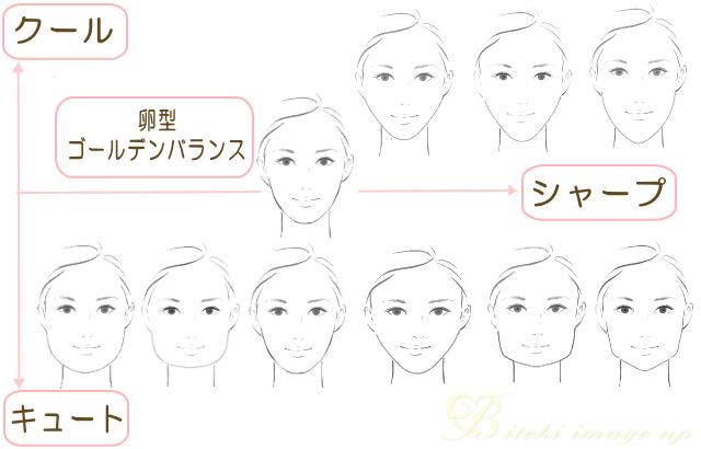 顔型の種類と印象
