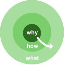 人は「何を」ではなく「なぜ」に心を動かされるのです!