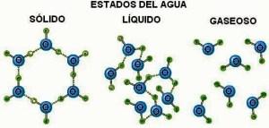 Estados del agua