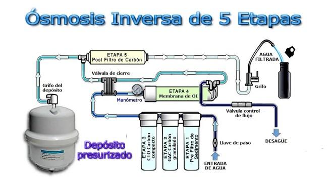 Ósmosis Inversa de 5 Etapas