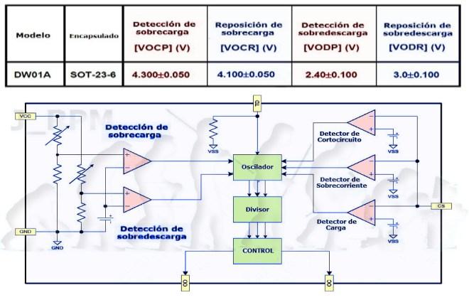 DW01A - Esquema por bloques