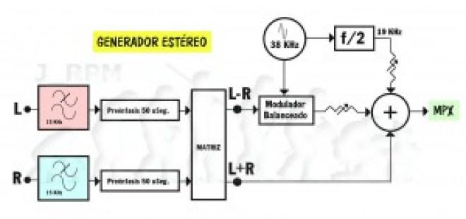 Generador estéreo