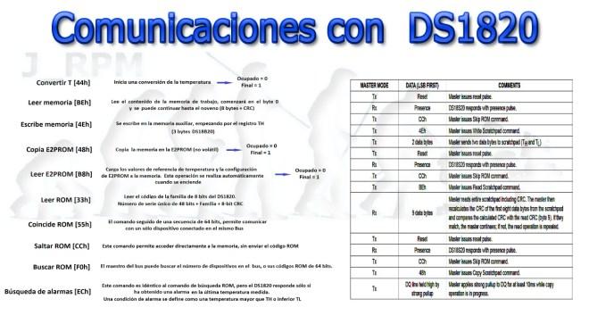 Comunicaciones con DS1820