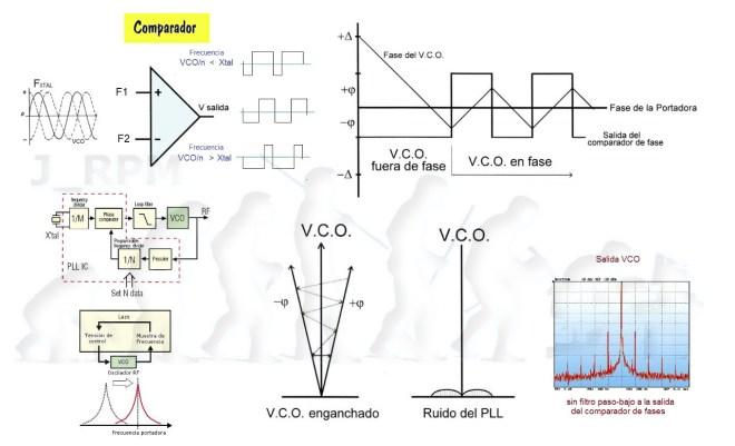 Comparador de fases con operacional