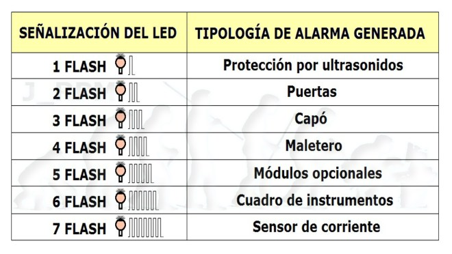 Señalización de alarmas