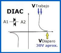 Curva DIAC