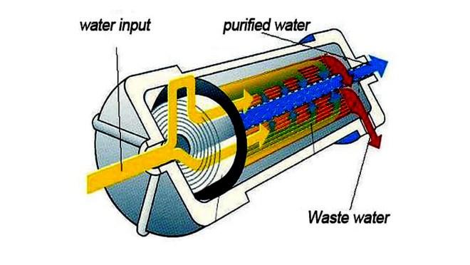 Interior filtro de ósmosis inversa
