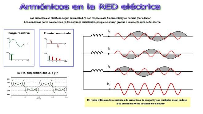 Armónicos en la red eléctrica