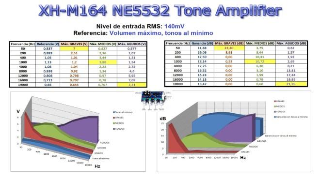 XH-M164: Amplitud/Frecuencia