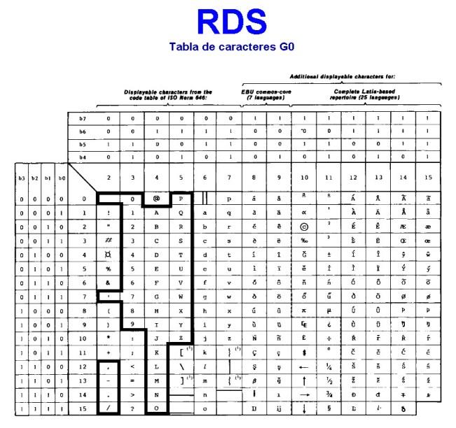 Tabla de caracteres GO, para el RDS