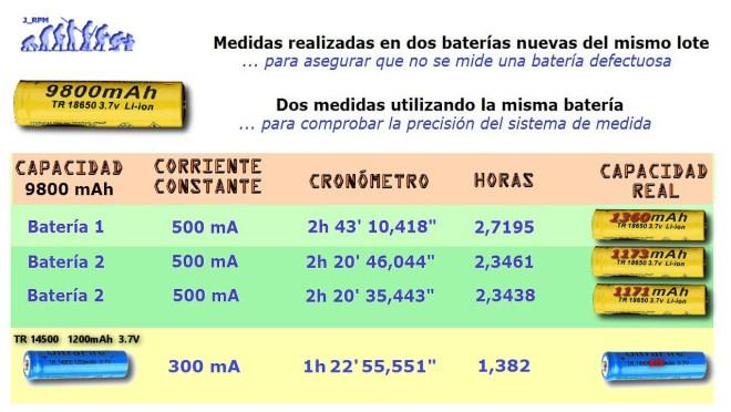 Medidas de la capacidad real de algunas baterías
