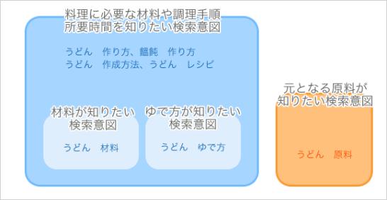udon_kueri