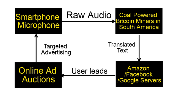 How your phone is listening to you and sending your data to targeted advertisers