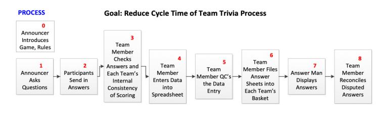 Figure 4: Bar Trivia full Life Cycle
