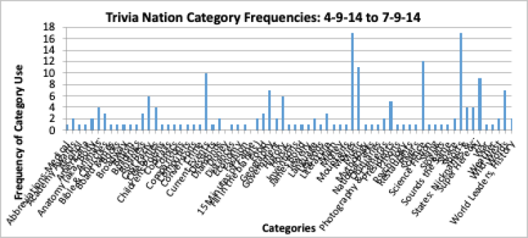 Figure 2: Trivia Nation Category Frequency